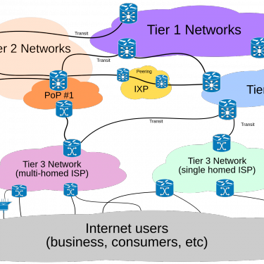The impact of de-peering on internet provision